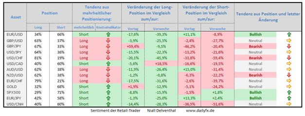 Speculative Sentiment Index - 27.01.2015