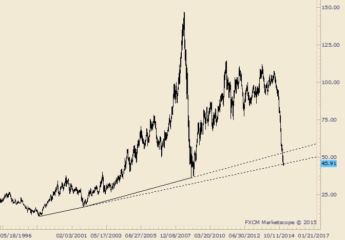 Crude steckt an 19-Jahres-Trendlinie fest