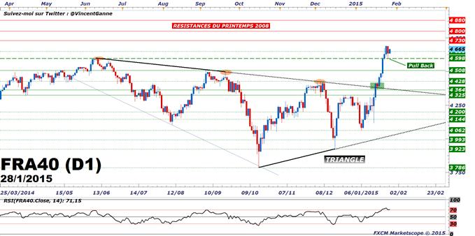 CAC40 / DAX : La forme du Pull Back reste incertaine avant le communiqué du FOMC (20 heures CET)