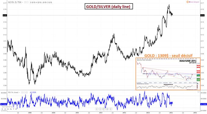 GOLD/SILVER : Ce ratio défend une sur-performance de l'Or sur l'Argent