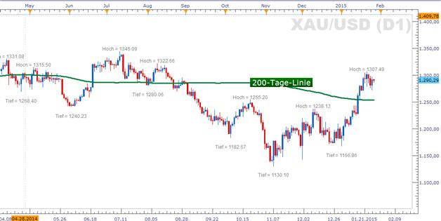 Gold: Konsolidiert unter 1.300 US-Dollar vorm Zinsentscheid der US-Währungshüter