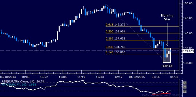 EUR/JPY Technical Analysis: Bottom Set Above 130.00?