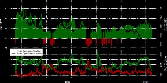 Speculative Sentiment Index - 29.01.2015