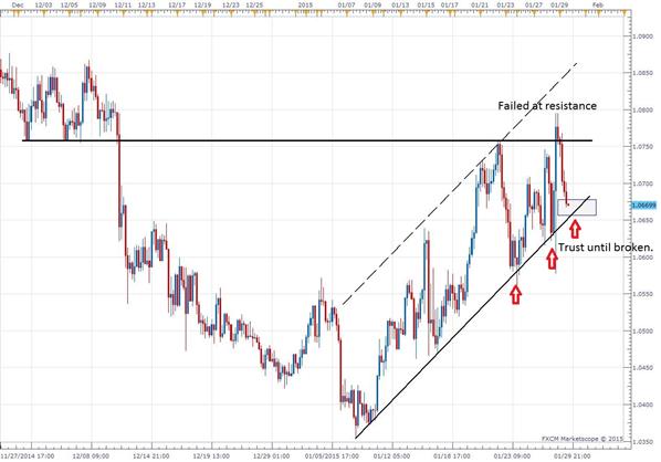 AUDNZD - Eyes On Rising Trend-line