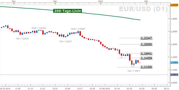EUR/USD: FOMC schickt den EUR/USD unter die 1,13