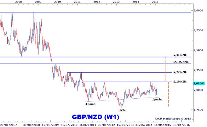 Idée de Trading DailyFX : Anticipations haussières sur le GBPNZD pour profiter d'un potentiel explosif