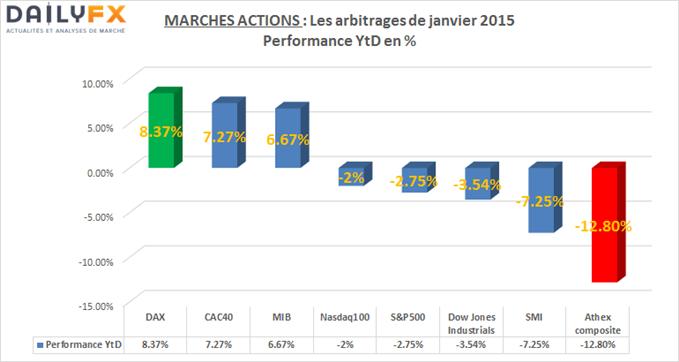 Marché actions : Janvier 2015, un modèle pour le reste de l'année ?