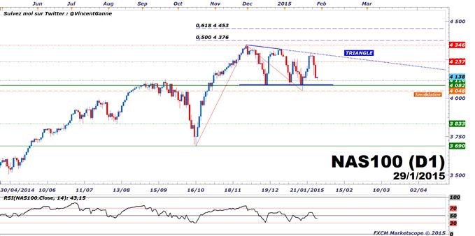 NASDAQ100 : Le support majeur à 4080 points permet de bien gérer une stratégie de trading haussière