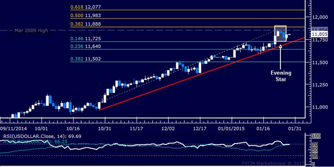 US Dollar Technical Analysis: Downswing Warning Remains