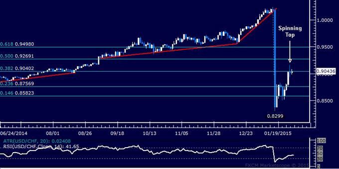 USD/CHF Technical Analysis: Turn Lower Hinted Ahead