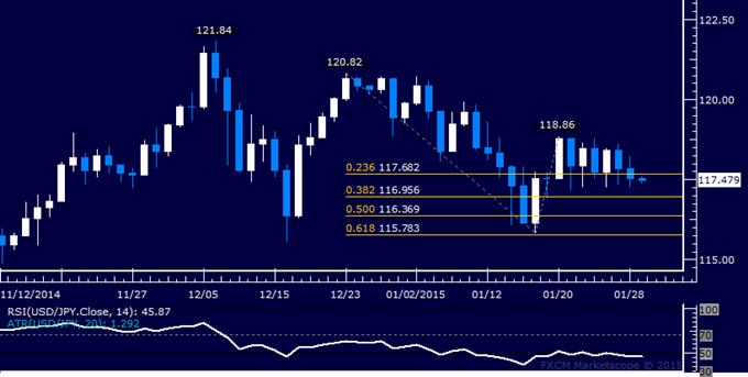 USD/JPY Technical Analysis: Weekly Range Floor Broken