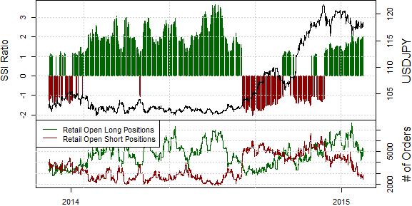 Japanese Yen Sticks to Consolidation Pattern