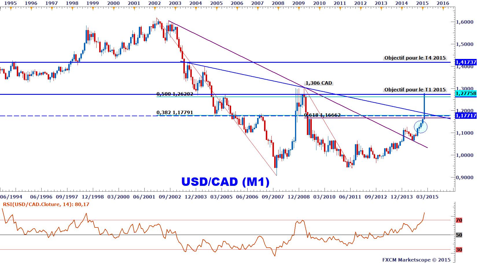 Suivez le cours Dollar Euro (EUR/USD SPOT) en direct, le graphique et retrouvez les actualités de ces devises avec Boursorama.
