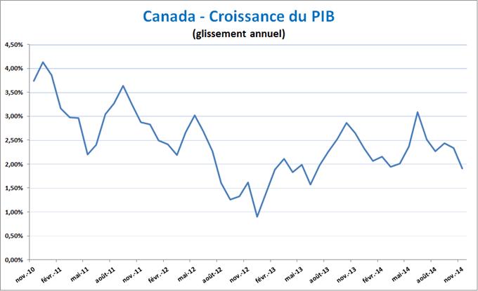 Croissance économique au Canada