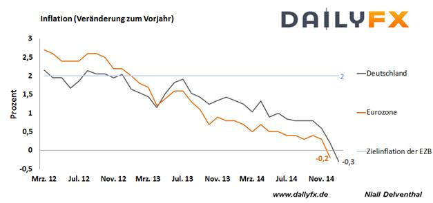 Eurozone: Teuerungsrate wird tiefer erwartet
