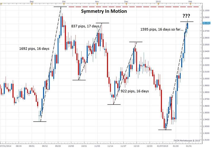 GBPNZD - Symmetry In Motion