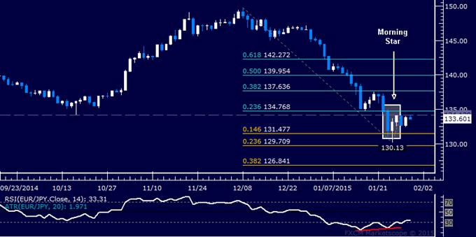 EUR/JPY Technical Analysis: Upside Reversal Hinted Ahead