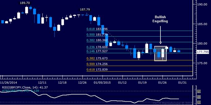 GBP/JPY Technical Analysis: Stalling Below 180.00 Figure