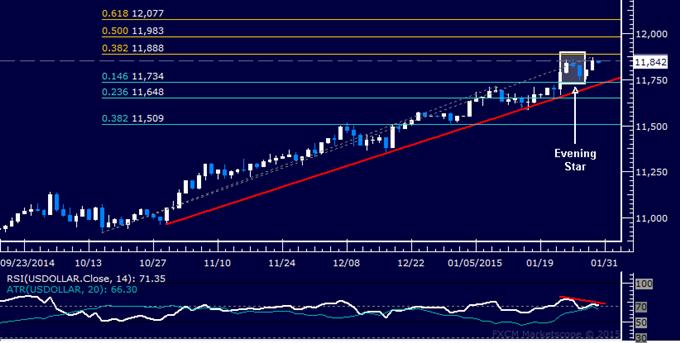US Dollar technische Analyse: Korrektiver Rückgang erwartet