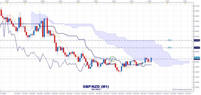 GBP - Différentes tendances étudiées avec Ichimoku