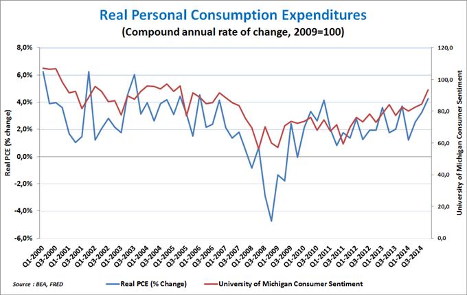 Comment le dollar US impacte la croissance américaine (et ce que cela veut dire pour les traders)
