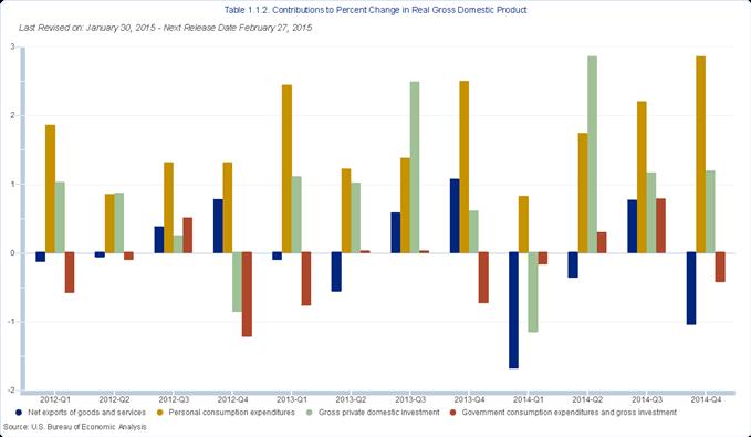 Croissance PIB Etats-Unis