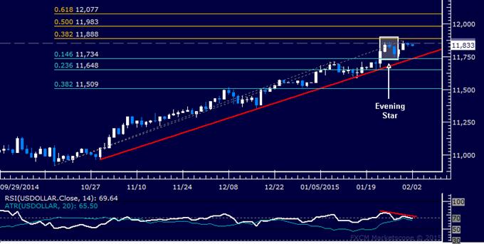 Crude Oil Prices Trying to Make Good on Bullish Chart Setup