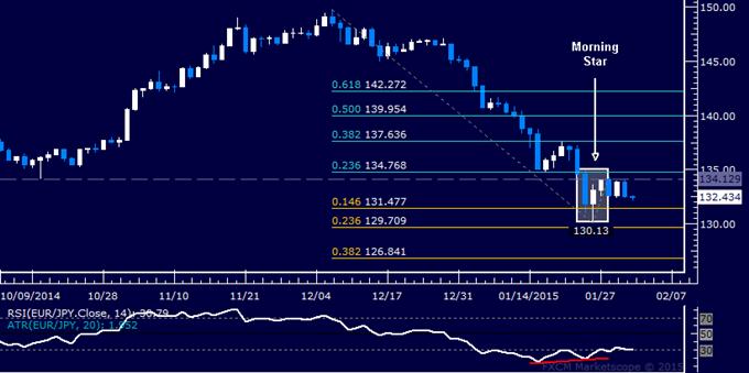 EUR/JPY Technical Analysis: Stalling Below 135.00 Figure