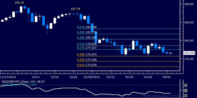 GBP/JPY Technical Analysis: Familiar Range Floor in Focus