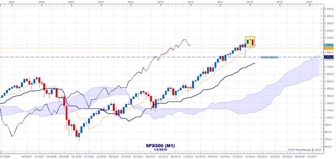 Indices boursiers : Tour d'horizon avec l'indicateur Ichimoku