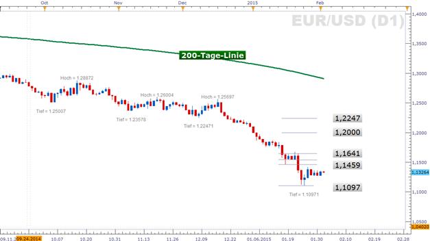 Euro tanzt auf der Stelle zum Wochenbeginn, doch die Woche hat noch mehr in petto