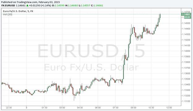Greek Debt Optimism Gives Life to EUR/USD