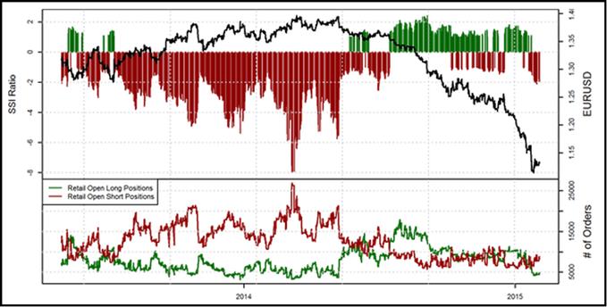 Idée de Trading DailyFX : Signal haussier sur l'EURUSD avec les particuliers à la vente