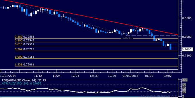 AUD/USD Technical Analysis: RBA Triggers Selloff Resumption