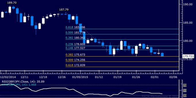 GBP/JPY Technical Analysis: Threatening Monthly Range