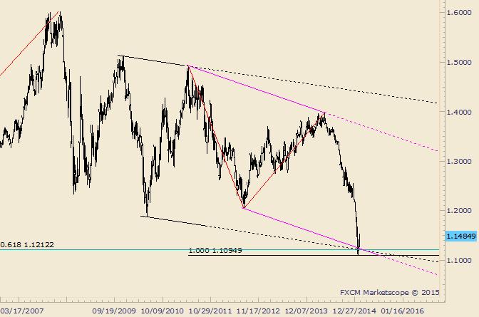 EUR/USD-Rebound nähert sich 20 Tages-Durchschnitt