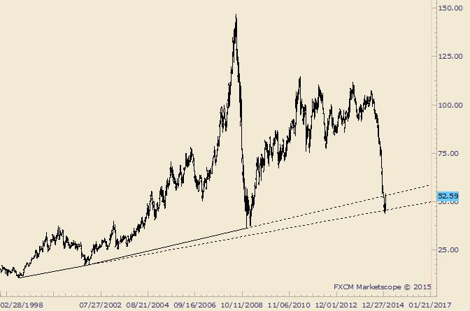 Crude zerreisst 19 Jahre dauernde Trendlinie