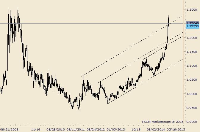 USD/CAD Retraces Prior Week's Advance