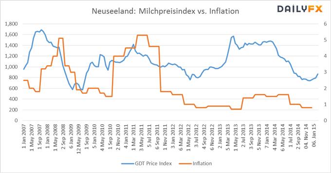 NZD/USD: Die Milchpreise ziehen wieder an - folgt die Teuerungsrate?