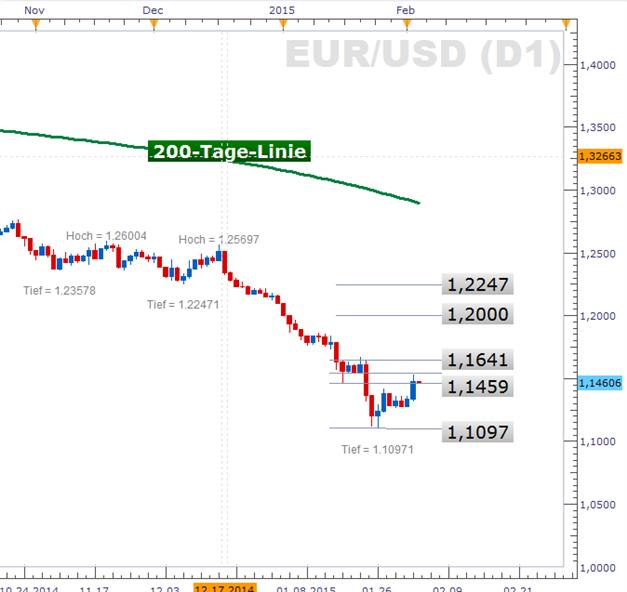 EUR/USD: Einsetzendes Short-Covering hebt den EUR/USD über 1,14
