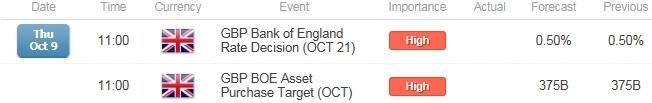 GBP/USD to Threaten Range on Hawkish BoE- Former Support on Radar