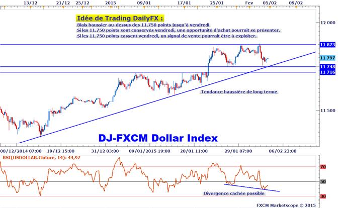 Idée de Trading DailyFX : Focus sur le support du Dow Jones-FXCM US Dollar Index