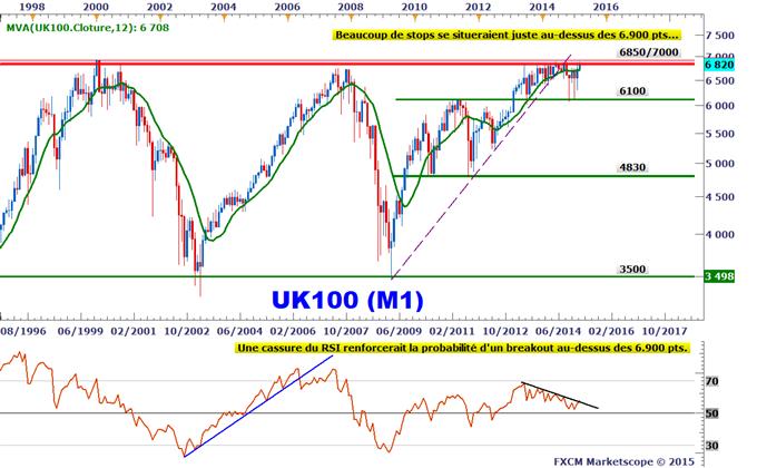 L'indice FTSE 100 échoue à nouveau sous ses sommets de 2013/2014