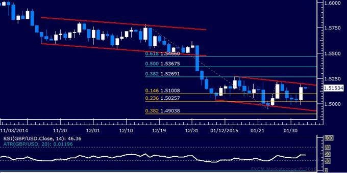 GBP/USD Technical Analysis: Familiar Range Still in Play