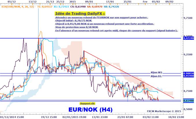 Idée de Trading DailyFX : L'EURNOK en surveillance pour une opportunité d'achat