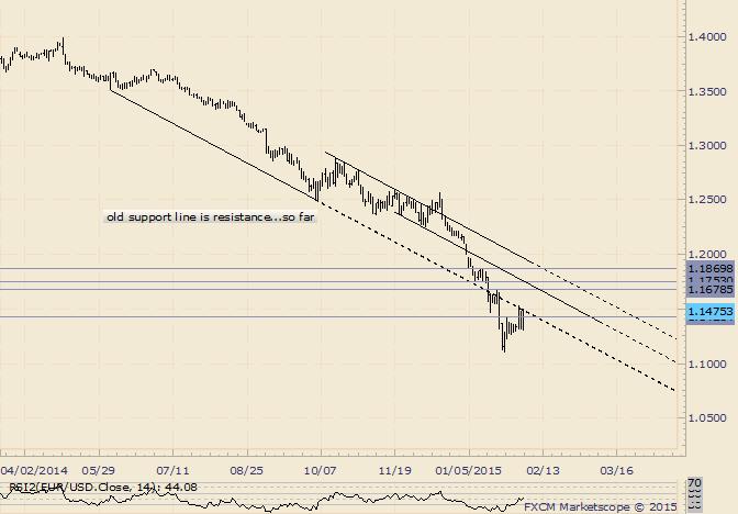 EUR/USD in alte Unterstützungslinie geklemmt