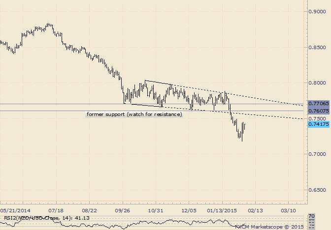 NZD/USD Trades Sideways Following Large Range Reversal