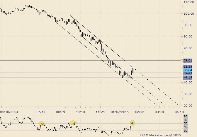Crude Struggles at Channel Resistance
