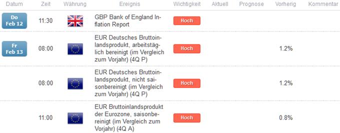 Wochenausblick EUR/GBP
