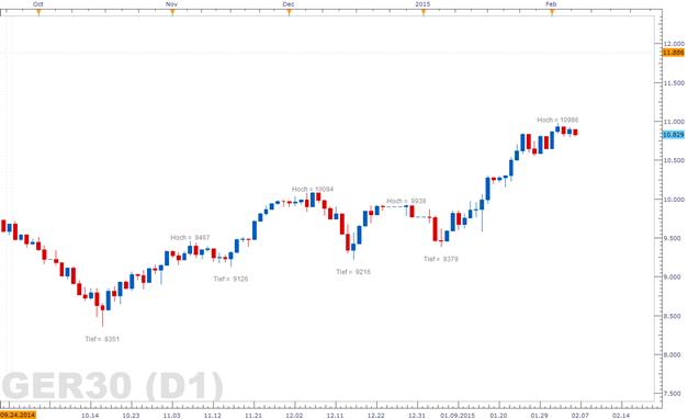 DAX: Kann 10.800 verteidigen, doch spürt keineswegs den Auftrieb der US-Märkte
